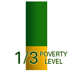 percentage of families at 1/3 poverty level
