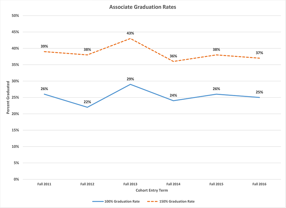 Line graphs showing the 100% and 150% graduation rates for first-time, full-time associate and baccalaureate students.  Please refer to the summary below.